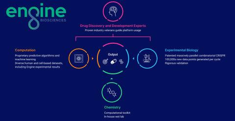 Engine Biosciences Platform (Graphic: Engine Biosciences)