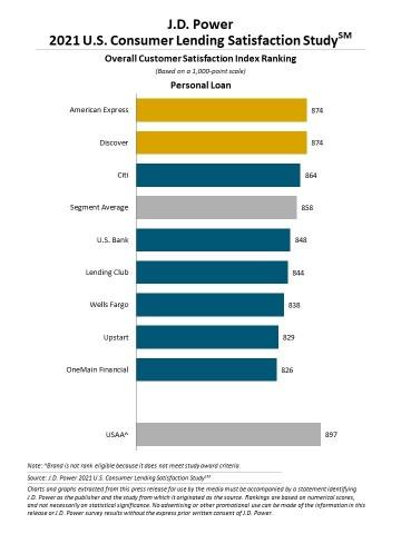 J.D. Power 2021 U.S. Consumer Lending Satisfaction Study (Graphic: Business Wire)
