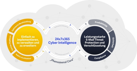 Zix Secure Cloud (Graphic: Business Wire)