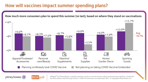 How will vaccines impact summer spending plans? (Graphic: Business Wire)
