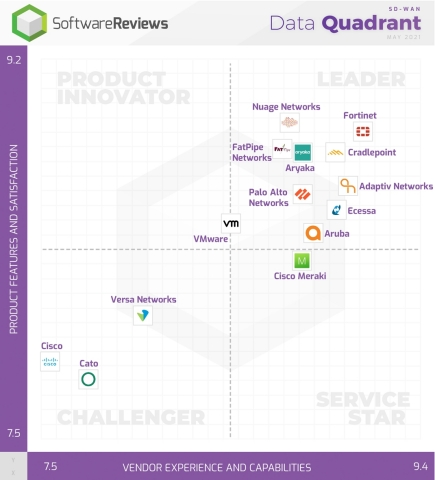 Fortinet, Cradlepoint, Adaptiv Networks, Nuage Networks, and Aryaka are the 2021 SD-WAN Data Quadrant Gold Medalists. (Graphic: Business Wire)