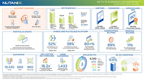 Q3FY21 Nutanix Earnings Infographic (Graphic: Business Wire)