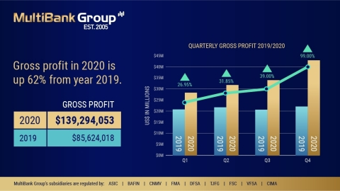 MultiBank Group公布2020年创纪录的财务数据,年营业额超过5万亿美元(图示:美国商业资讯)