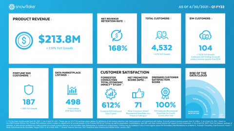 Snowflake FY22 Q1 Earnings Infographic (Graphic: Snowflake)