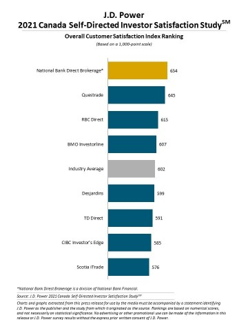 J.D. Power 2021 Canada Self-Directed Investor Satisfaction Study (Graphic: Business Wire)