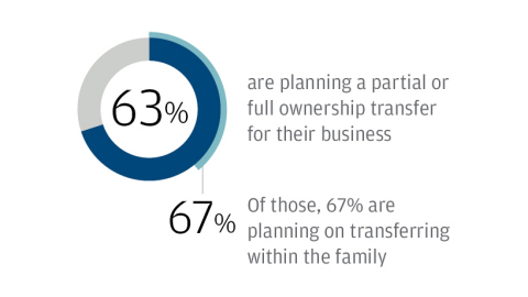 According to the J.P. Morgan Business Leaders Outlook survey, responses from German midcap executives indicate that time may be at hand, with 63% saying they're considering a full or partial ownership transfer—and most of that activity could be concentrated within the next five years. (Graphic: Business Wire)