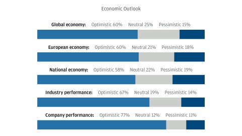 According to the J.P. Morgan Business Leaders Outlook survey, about 6 in 10 of senior executives from German companies think the economy is heading in a positive direction over the next year, and an even greater share are bullish about the performance of their own company (77%) and industry (67%). (Graphic: Business Wire)