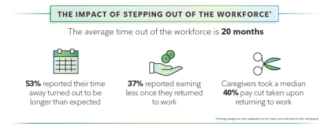 The impact of caregivers stepping out of the workforce. (SOURCE: Fidelity Investments 2021 American Caregivers study)