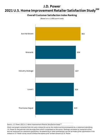 J.D. Power 2021 U.S. Home Improvement Retailer Satisfaction Study (Graphic: Business Wire)
