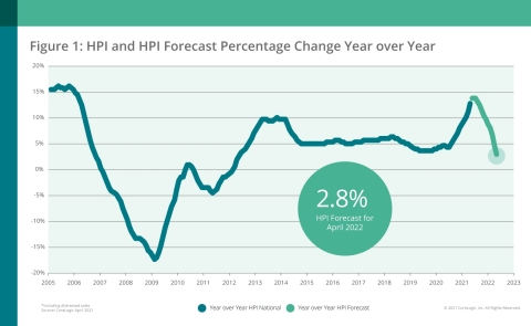 CoreLogic National Home Price Change and Forecast; April 2021 (Graphic: Business Wire)