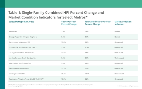 CoreLogic Single-Family Combined Home Price Change, MCI and Forecast by Select Metro Area; April 2021 (Graphic: Business Wire)