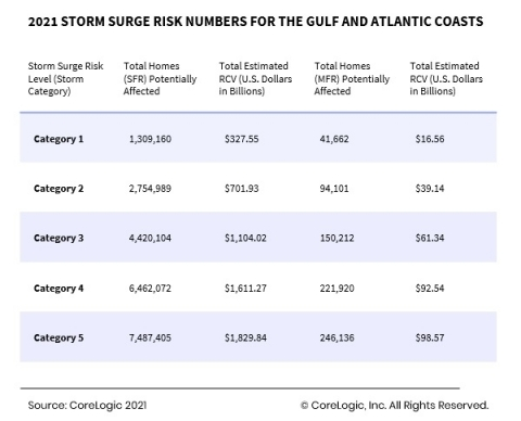 2021 Storm Surge Risk Numbers for the Gulf and Atlantic Coasts (Graphic: Business Wire)