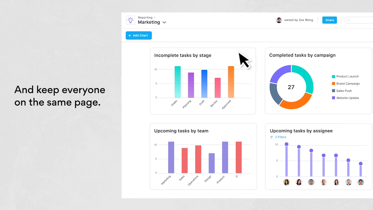 Universal Reporting enables real-time clarity across any combination of projects. In just a few clicks, a senior leader can pull together a unique set of projects across multiple departments to showcase progress in a way that's customizable, flexible and always up-to-date.