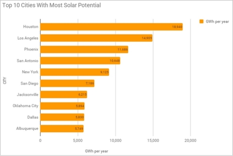 Figure 1: Top 10 US Cities for Rooftop Solar Potential as determined by Google Project Sunroof (Graphic: Business Wire)