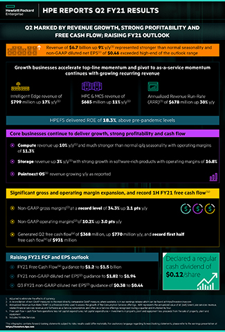HPE Reports Q2 FY21 Results Infographic