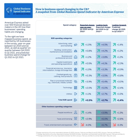 How is business spending changing in the UK? A snapshot from the Global Business Spending Indicator by American Express. (Graphic: Business Wire)