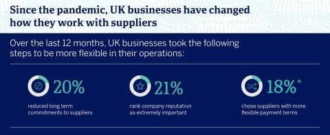 Since the pandemic, UK businesses have changed how they work with suppliers. *all percentages are averages (Graphic: Business Wire)