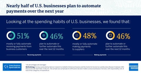Nearly half of U.S. businesses plan to automate payments over the next year, according to the Global Business Spend Indicator by American Express (Graphic: Business Wire)