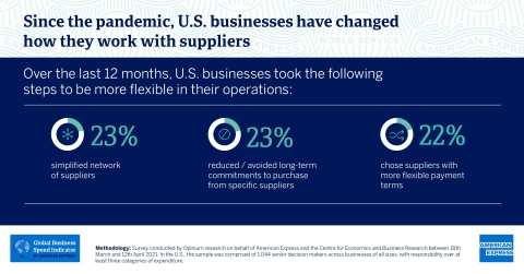 Since the pandemic, U.S. businesses have changed how they work with suppliers, according to the Global Business Spend Indicator by American Express. (Graphic: Business Wire)