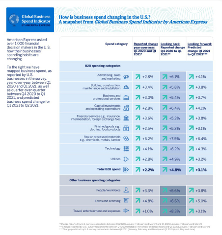 How is business spend changing in the U.S.? A snapshot from Global Business Spend Indicator by American Express (Graphic: Business Wire)