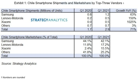 Chile Smartphone Shipments and Marketshare by Top-Three Vendors (Source: Strategy Analytics)