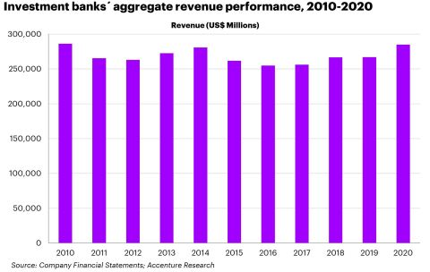 Before 2020, investment banking revenues hadn't increased much over the last decade. (Graphic: Business Wire)