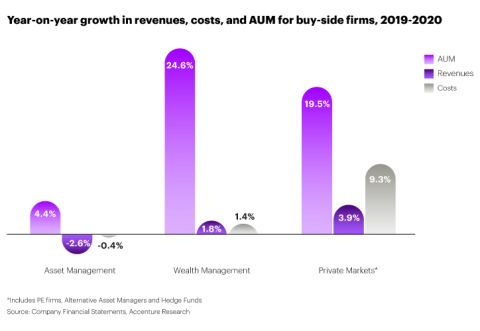 Buy-side AUM rose steadily in 2020 but revenues didn't keep pace and actually declined in asset management.  (Graphic: Business Wire)