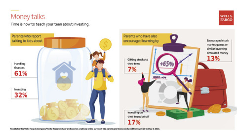 Money Talks: Time is now to teach your teen about investing. (Graphic: Wells Fargo)