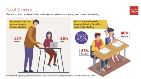 Social Currency: GameStop 'short squeeze' social media frenzy a catalyst for sparking teen interest in investing. (Graphic: Wells Fargo)