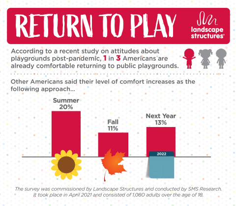Return to Play study on attitudes about playgrounds post-pandemic (Graphic: Business Wire)