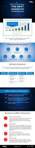 NVMe 2.0 Specifications - The Next Generation of NVMe Technology Infographic  (Graphic: Business Wire)