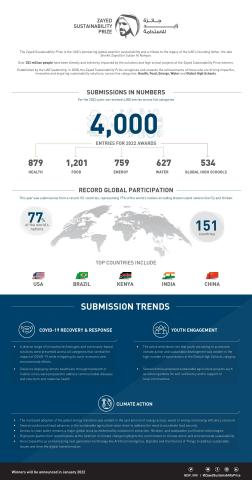 Zayed Sustainability Prize 2022 Close of Submissions Infographic (Photo: AETOSWire)