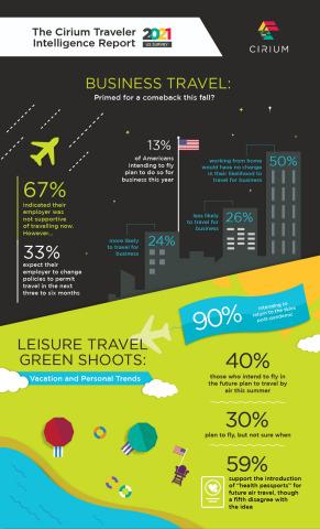 The Cirium Traveler Intelligence Report 2021 - United States Survey (Graphic: Business Wire)