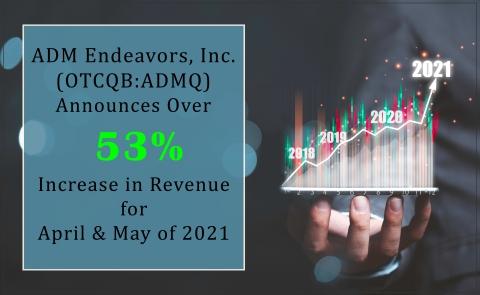 ADMQ Revenue (Photo: Business Wire)