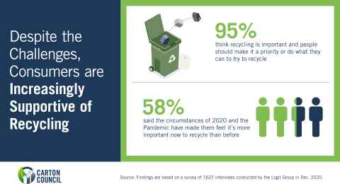 Despite Challenges, Consumers Increasingly Supportive of Recycling (Photo: Business Wire)