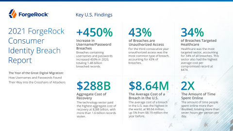 2021 ForgeRock Consumer Identity Breach Report - Key U.S. Findings (Graphic: Business Wire)