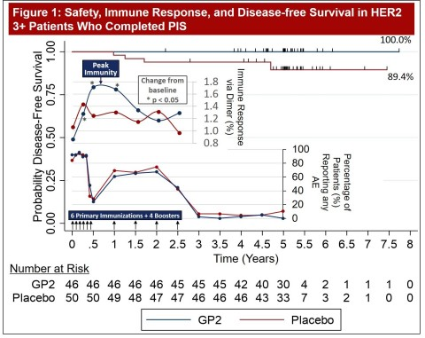 Figure 1 of Poster Presentation 542 from 2021 ASCO Annual Meeting Showing GP2 Immunotherapy 5 Year Time Series of Dosing, Safety, Immune Response, and Disease Free Survival from Phase IIb Clinical Trial (Graphic: Business Wire)