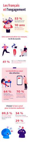 Infographie Twilio - Les français et l'engagement