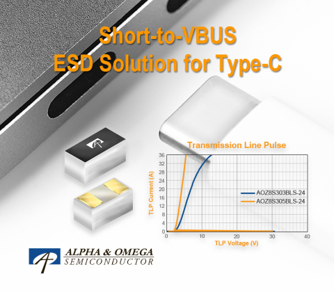 ESD Solutions with high-trigger voltage, ultra-low clamping voltage and capacitance for type-c, which is ideal for USB4, Thunderbolt3, PCI express protection for computers and mobiles (Photo: Business Wire)