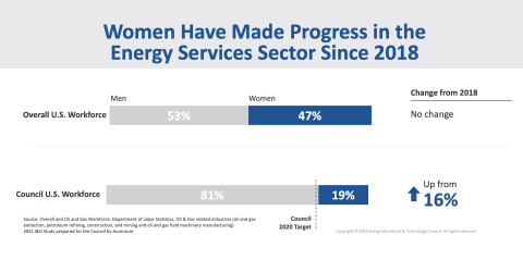 Women Have Made Progress in the Energy Services Sector Since 2018 (Graphic: Business Wire)