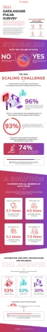 Ascend.io's 2021 DataAware Pulse Survey (Graphic: Business Wire)
