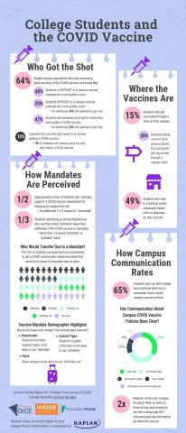 Students eager for a return to normalcy overwhelmingly support colleges and universities making the COVID-19 vaccine mandatory, according to a new Student Voice survey, conducted by Inside Higher Ed and College Pulse, and presented by Kaplan. (Graphic: Business Wire)