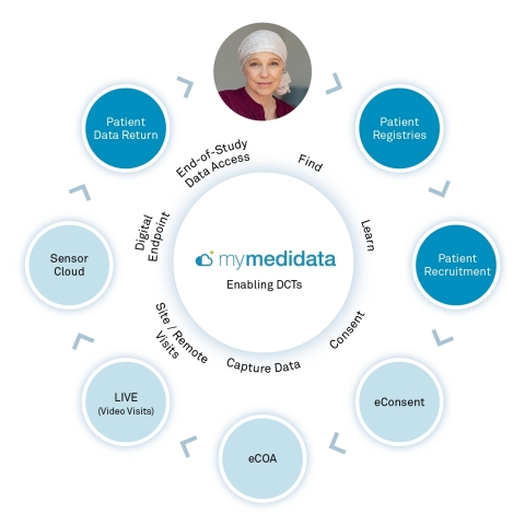 myMedidata Registries: Everlasting engagement on a unified, secure patient platform (Photo: Business Wire)