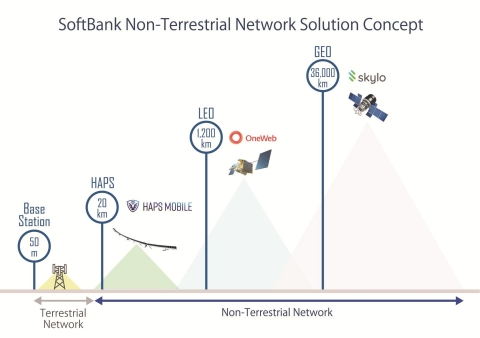 SoftBank Corp.'s Non-Terrestrial Network Solution Concept (Graphic: Business Wire)
