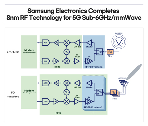 Samsung Foundry 8nm RF process technology for 5G Sub-6GHz/mmWave Chip Designs (Graphic: Samsung)