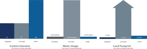 Figure 1 - Life cycle analysis of key carbon intensity, water usage, and land footprint of Piedmont Carolina Lithium (Graphic: Business Wire)