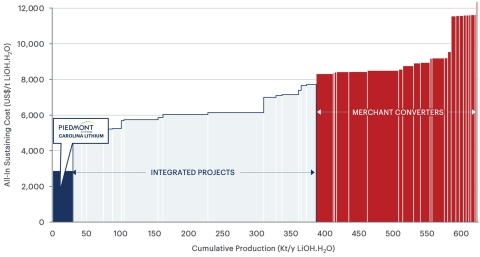 Figure 2 - Lithium hydroxide 2028 AISC cost curve (real basis) (Roskill) AISC includes all direct and indirect operating costs including feedstock costs (internal AISC), refining, corporate G&A and selling expenses. (Graphic: Business Wire)
