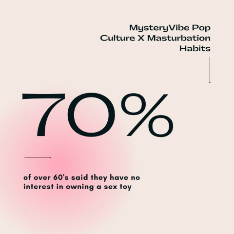 MysteryVibe Survey Findings (Graphic: Business Wire)