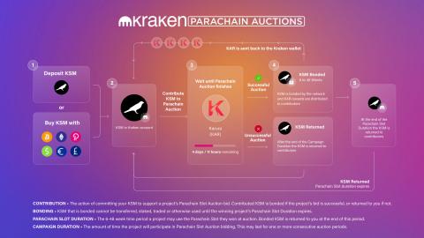 (Graphic: Kraken)
