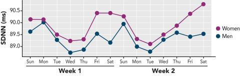 Sleep Number data presented at SLEEP 2021 showed differences in overnight heart rate variability (HRV), as measured by standard deviation of normal-to-normal intervals (SDNN), between men and women throughout the week. Generally, weekend SDNN values were significantly higher than weekday values, suggesting that sleep may be more restorative in the absence of weekday stressors and time constraints. However, SDNN values for women followed a U-shaped pattern, starting high in the beginning of the week, dipping mid-week, then increasing through the weekend, whereas values for men followed an L-shaped pattern, starting high in the beginning of the week, but quickly fell and stayed low through the week. (Graphic: Business Wire)